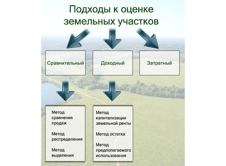 Изображение - Как правильно оценить участок ocenka-ucahstka-31
