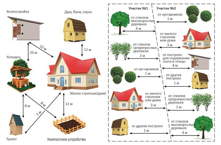 Как распланировать участок? На каком расстоянии должен находится дом от границ (забора)?