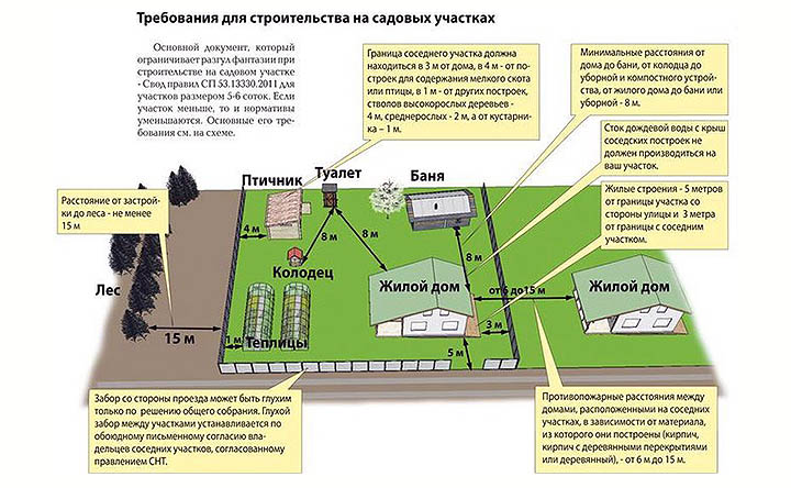 Нормы проектирования студенческих общежитий