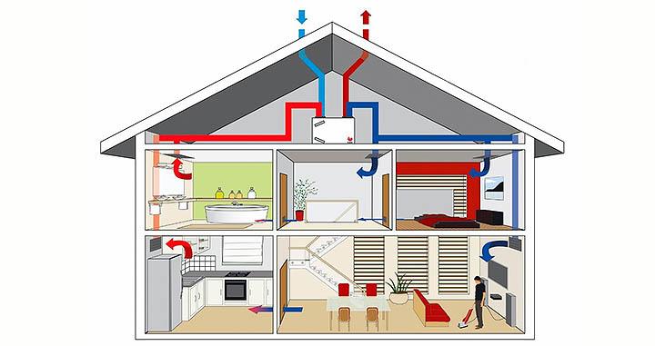 Какие бывают системы вентиляции загородного дома. Приточно-вытяжные установки в коттеджах