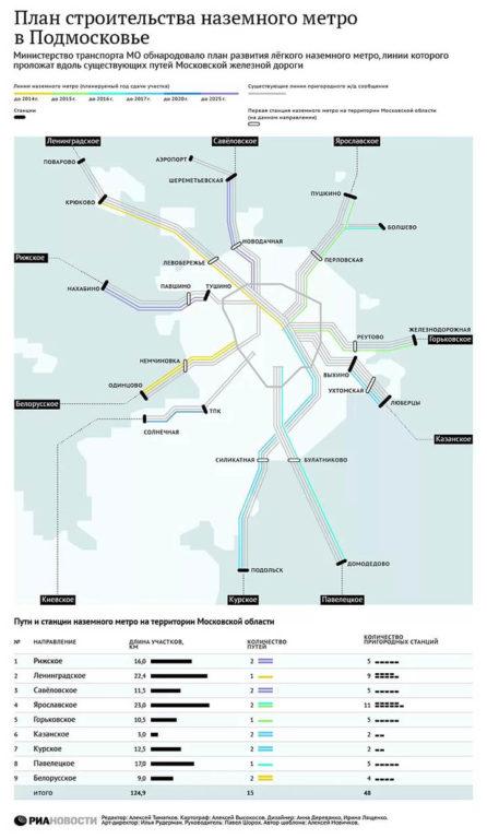 Метро в Подмосковье. Какие станции построят? Планы развития и схема