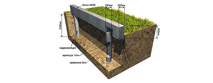 Заборы и ограждения. Как их строят и какой фундамент используют?