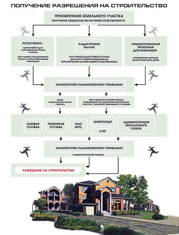 Разрешение на строительство дома или дачи на своем участке. Как получить и какие документы нужны?