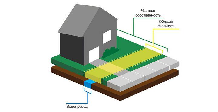 Обременения и ограничения на дома и участки. Как их проверить и снять?