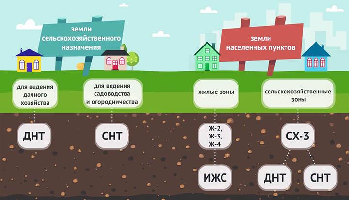 Земли населенных пунктов: виды разрешенного использования