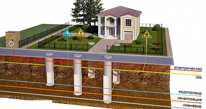 Советы по выбору участка и застройщика для строительства дома. Что надо знать?