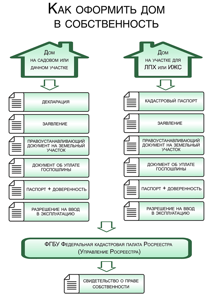 Порядок присвоения адреса даче, коттеджу, дому и иной недвижимости в Подмосковье