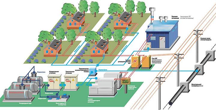 Стоит ли покупать участок без коммуникаций: газа, канализации, света?