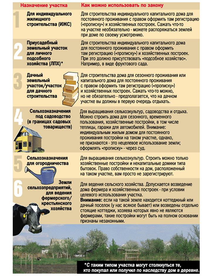 Дачное строительство на землях сельскохозяйственного (с/х, схн) назначения
