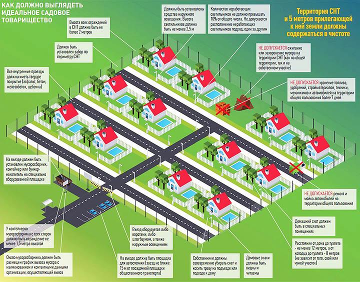 Стоит ли покупать дом с участком в СНТ для постоянного проживания (ПМЖ)?