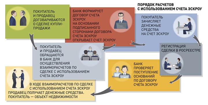 Отмена ДДУ. Как теперь будут продаваться новостройки? Проектное финансирование и эскроу счета