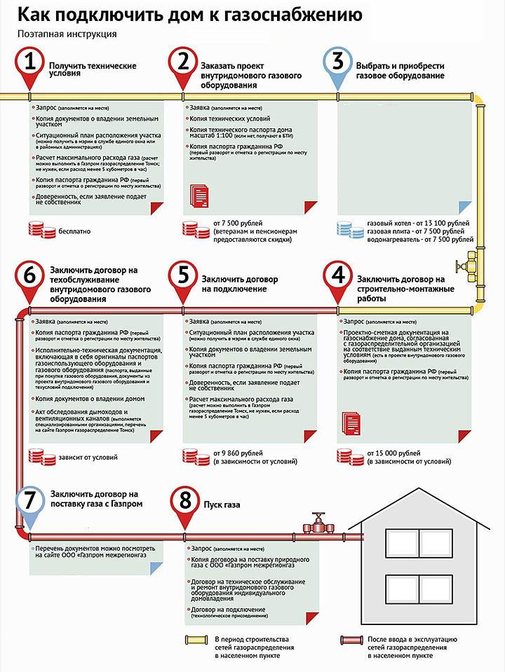 Как подключить газ к частному дому? Сколько стоит его провести?