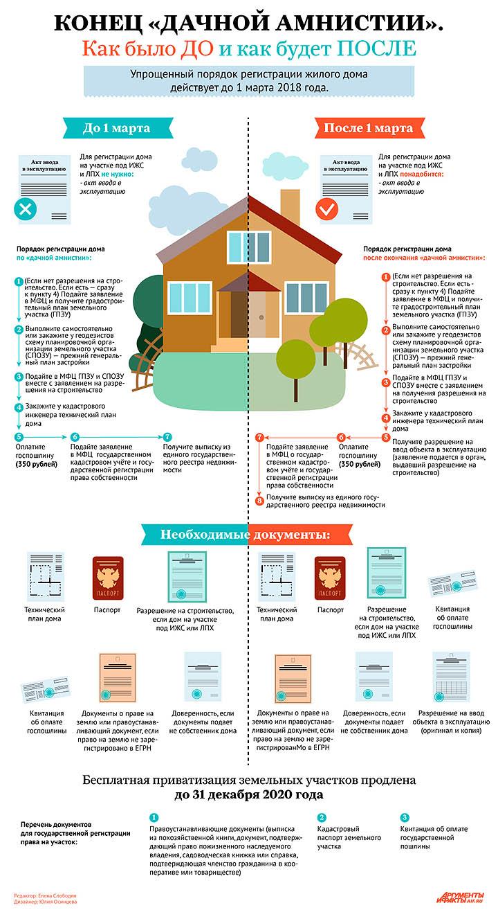 Оформление дома на земельном участке в собственность. Порядок и этапы действий