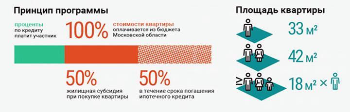 Изображение - Программа социальная ипотека в москве и московской области social-ipoteca-1