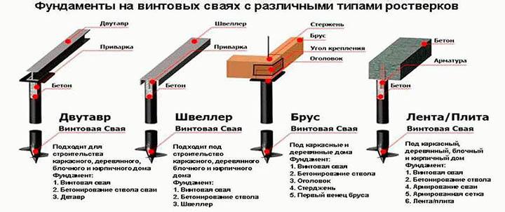 Свайно-ростверковый фундамент. Его особенности, плюсы и минусы