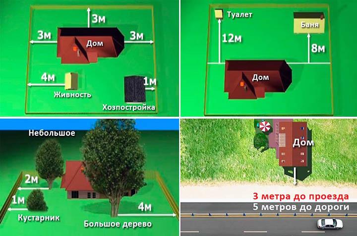 Придомовая территория. Оптимальная площадь и размер приусадебного участка