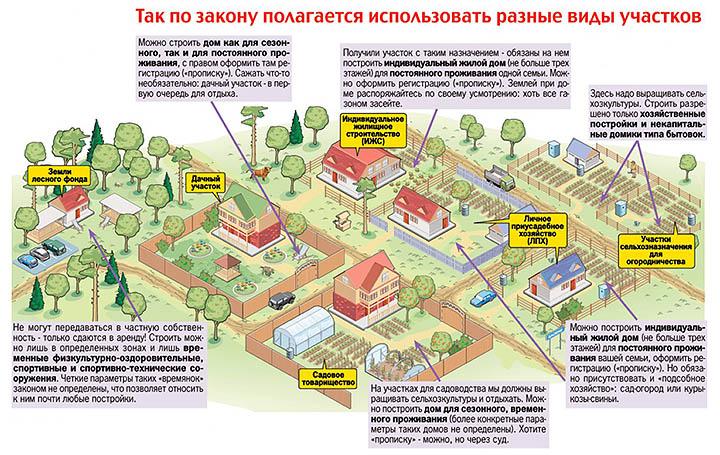 Подбор земельного участка в Подмосковье. Как найти лучший вариант?