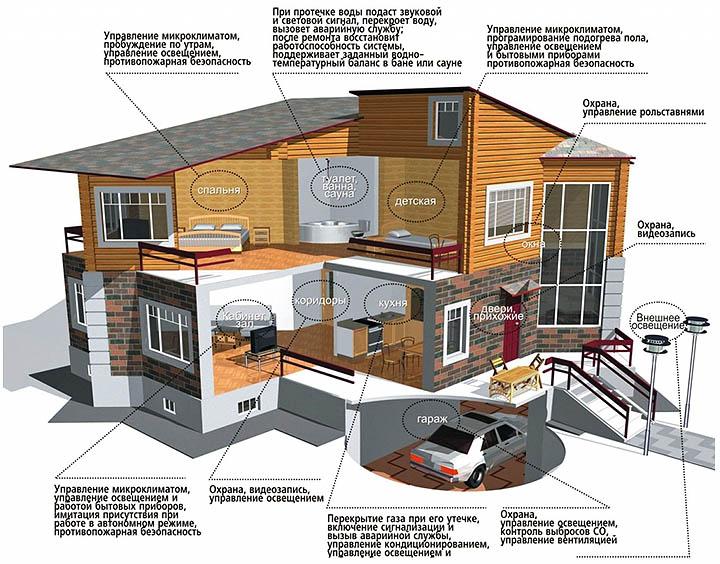 Безопасность загородного дома. Способы защиты частного жилья