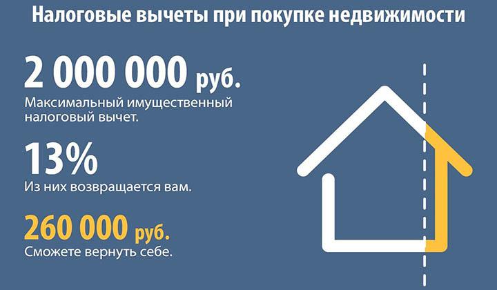Как правильно оформить налоговый вычет после покупки недвижимости?
