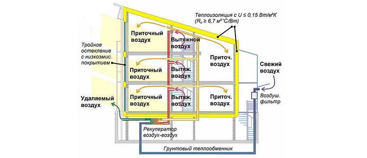 Энергосберегающие методы строительства домов и коттеджей
