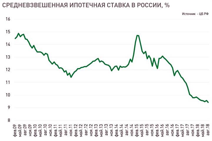 Насколько ипотека в России дороже чем в других странах?