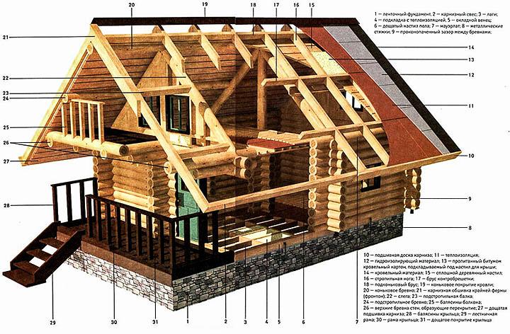 Срубовый дом. Рекомендации по строительству и выбору проекта
