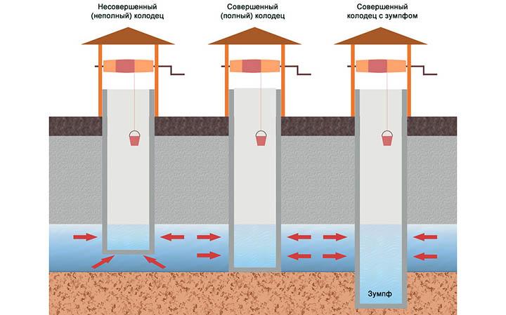 Водоснабжение дома: скважина или колодец?