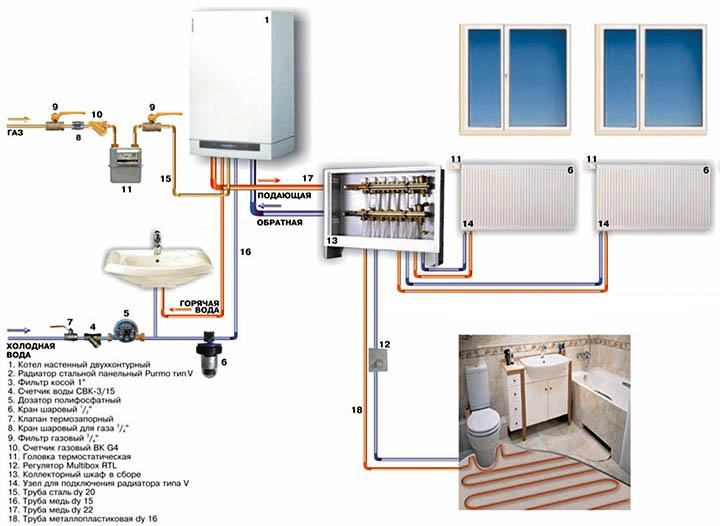 Выбираем качественную систему отопления для дома
