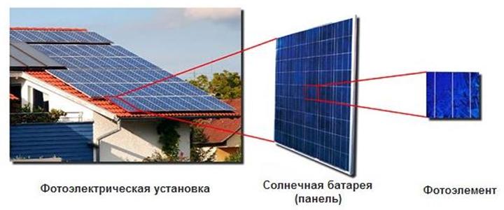 Выгодно ли отапливать загородный дом солнечной энергией?