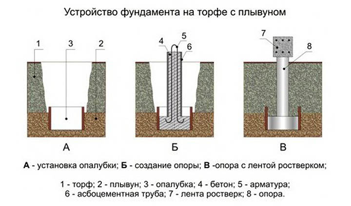 Участки со сложным грунтом, высоким уровнем вод. Можно ли построить дом?