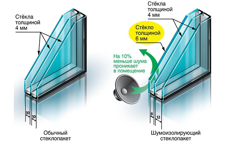 Могут ли новые окна и двери в доме побороть уличный шум?