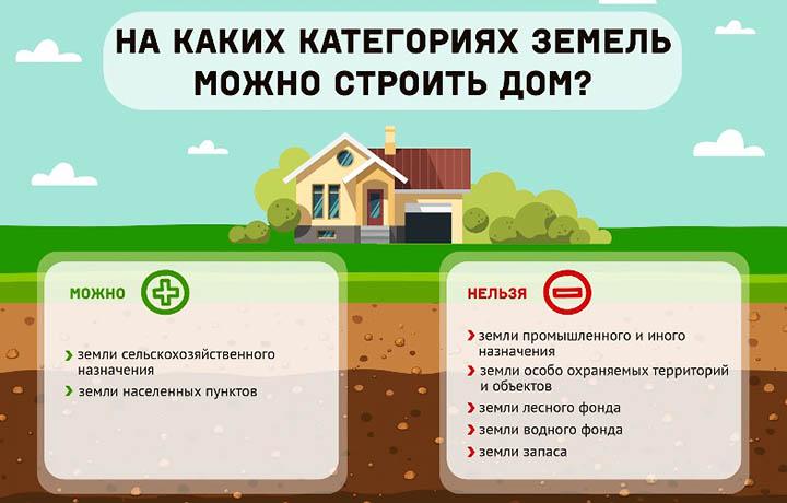 Покупка земельного участка. Все этапы процесса и порядок оформления