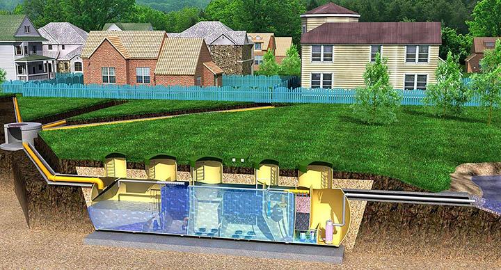 Виды систем очистки сточных вод для загородного дома