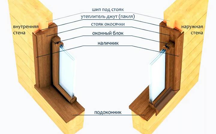 Как самому установить деревянные окна в доме?