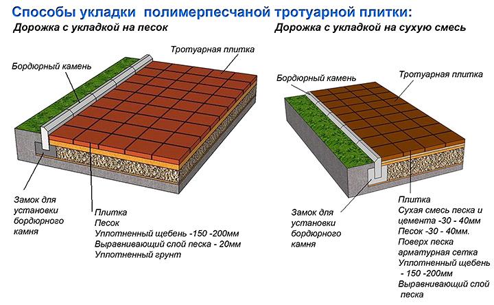Тротуарная плитка для дачи. Совету по выбору и укладке