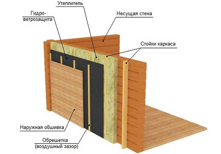 Пристройка веранды к дому. Можно ли построить своими руками?