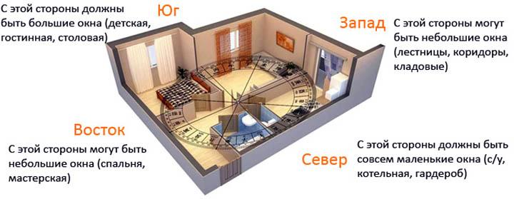Особенности расположения окон в доме