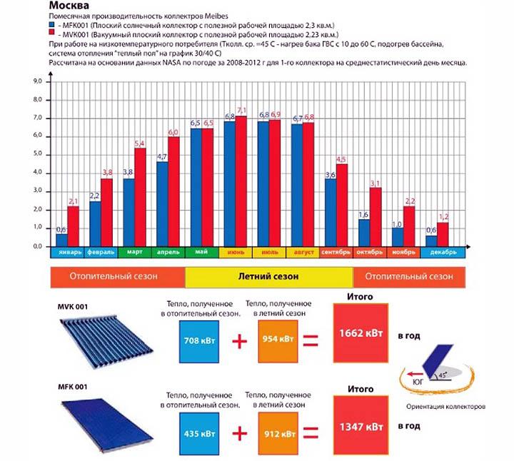 Альтернативные системы энергии и отопления частного дома