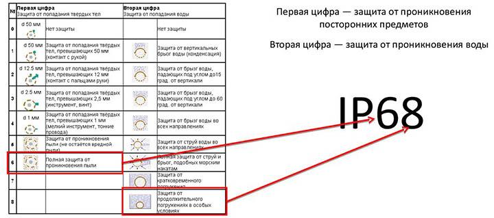 Классы защиты IP приборов от влаги и пыли. Таблица расшифровки