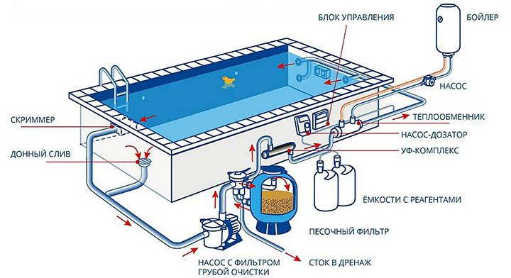 Как добиться кристально чистой воды в бассейне?