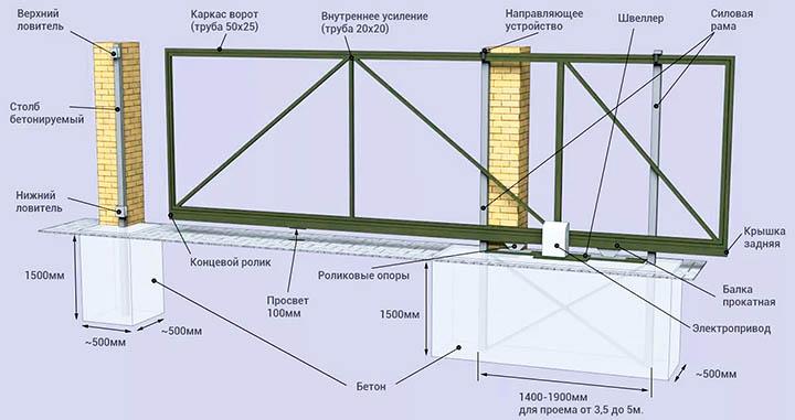 Как спроектировать и сделать фундамент для откатных ворот?