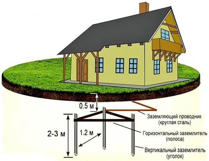 Контур заземления в частном доме: советы по монтажу и материалам