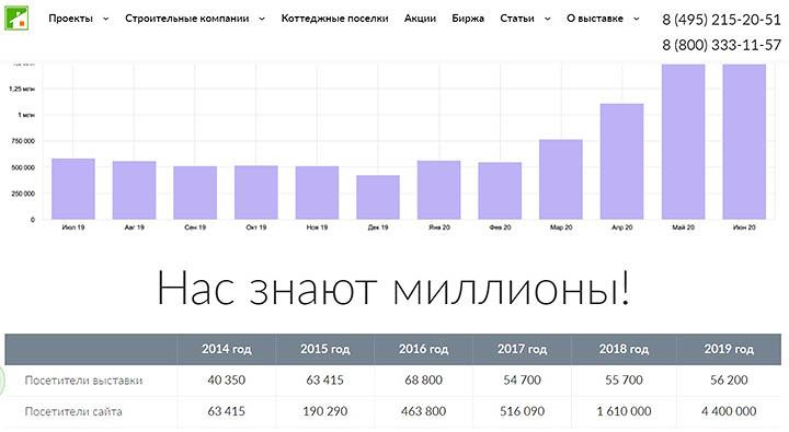Об m-strana.ru: читают миллионы, но приходят тысячи. Малоэтажная страна - отзывы