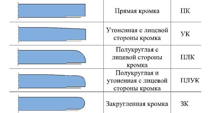 Необычные гипсокартонные конструкции и виды гипсокартона