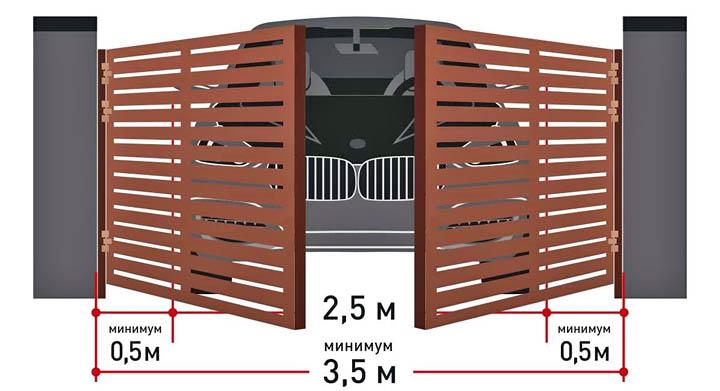 Какие бывают двери по типу конструкции и способу открывания?
